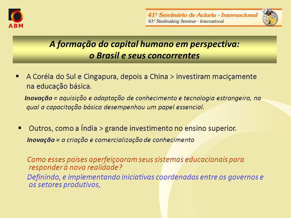 A formação do capital humano em perspectiva: o Brasil e seus concorrentes A Coréia do Sul e Cingapura, depois a China > investiram maciçamente na educação básica.