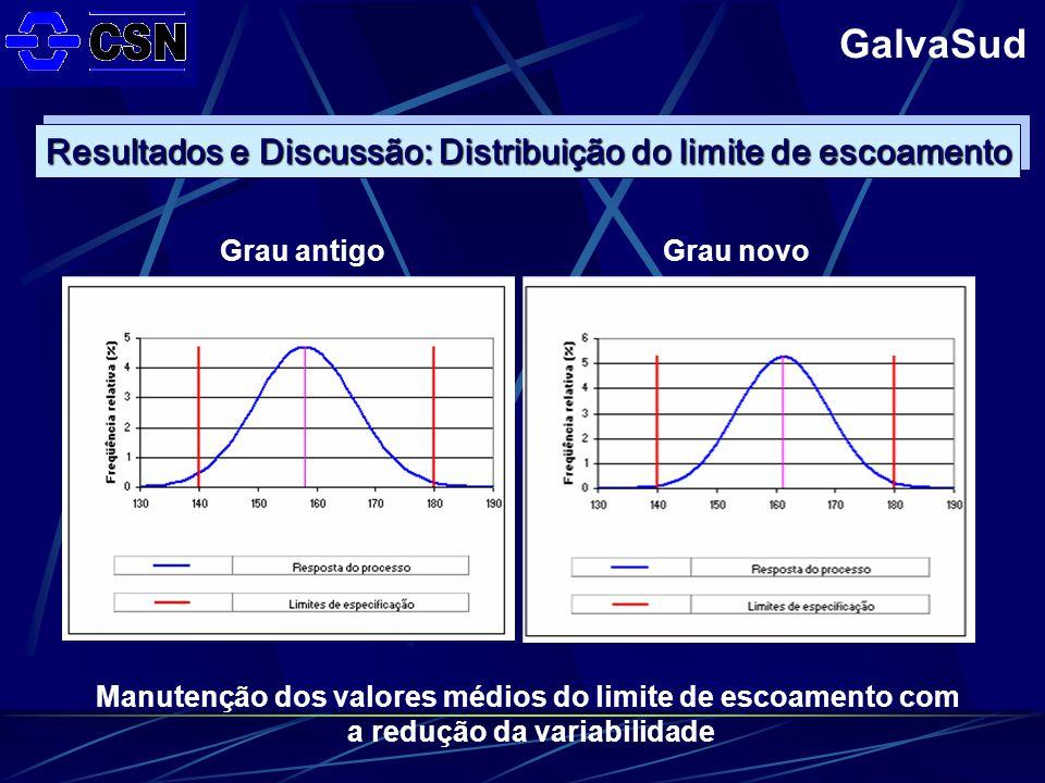 GalvaSud Resultados e Discussão: Distribuição do limite de escoamento Grau antigoGrau novo Manutenção dos valores médios do limite de escoamento com a redução da variabilidade