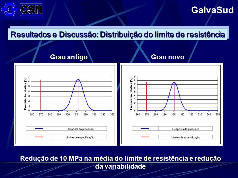 GalvaSud Grau antigoGrau novo Resultados e Discussão: Distribuição do limite de resistência Redução de 10 MPa na média do limite de resistência e redução da variabilidade