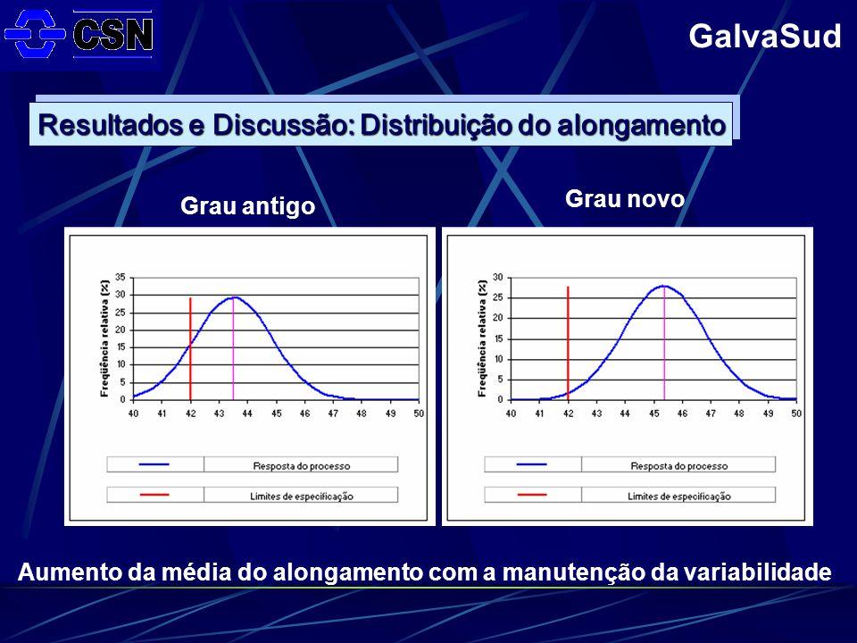 GalvaSud Grau antigo Aumento da média do alongamento com a manutenção da variabilidade Resultados e Discussão: Distribuição do alongamento Grau novo