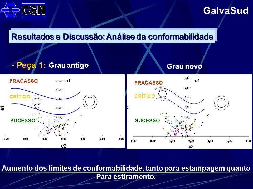 GalvaSud Resultados e Discussão: Análise da conformabilidade Grau antigo Grau novo - Peça 1: Aumento dos limites de conformabilidade, tanto para estampagem quanto Para estiramento.