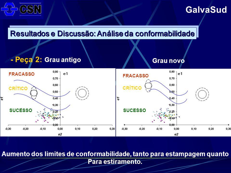 GalvaSud Grau antigo Grau novo - Peça 2: Aumento dos limites de conformabilidade, tanto para estampagem quanto Para estiramento.