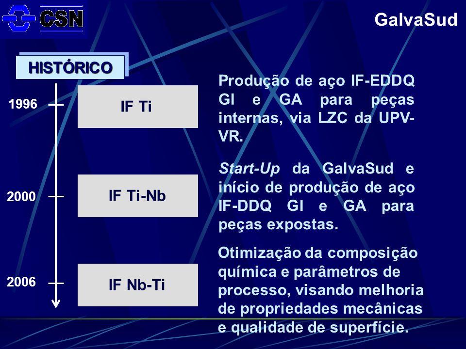 GalvaSud IF TiIF Ti-NbIF Nb-Ti Produção de aço IF-EDDQ GI e GA para peças internas, via LZC da UPV- VR.