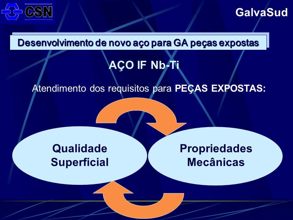 GalvaSud AÇO IF Nb-Ti Qualidade Superficial Propriedades Mecânicas Atendimento dos requisitos para PEÇAS EXPOSTAS: Desenvolvimento de novo aço para GA peças expostas