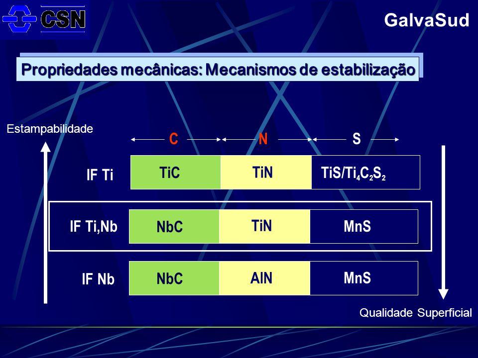 GalvaSud Propriedades mecânicas: Mecanismos de estabilização IF Ti IF Nb IF Ti,Nb TiC NbC TiN AlN TiS/Ti 4 C 2 S 2 MnS TiN CNS MnS Estampabilidade Qualidade Superficial