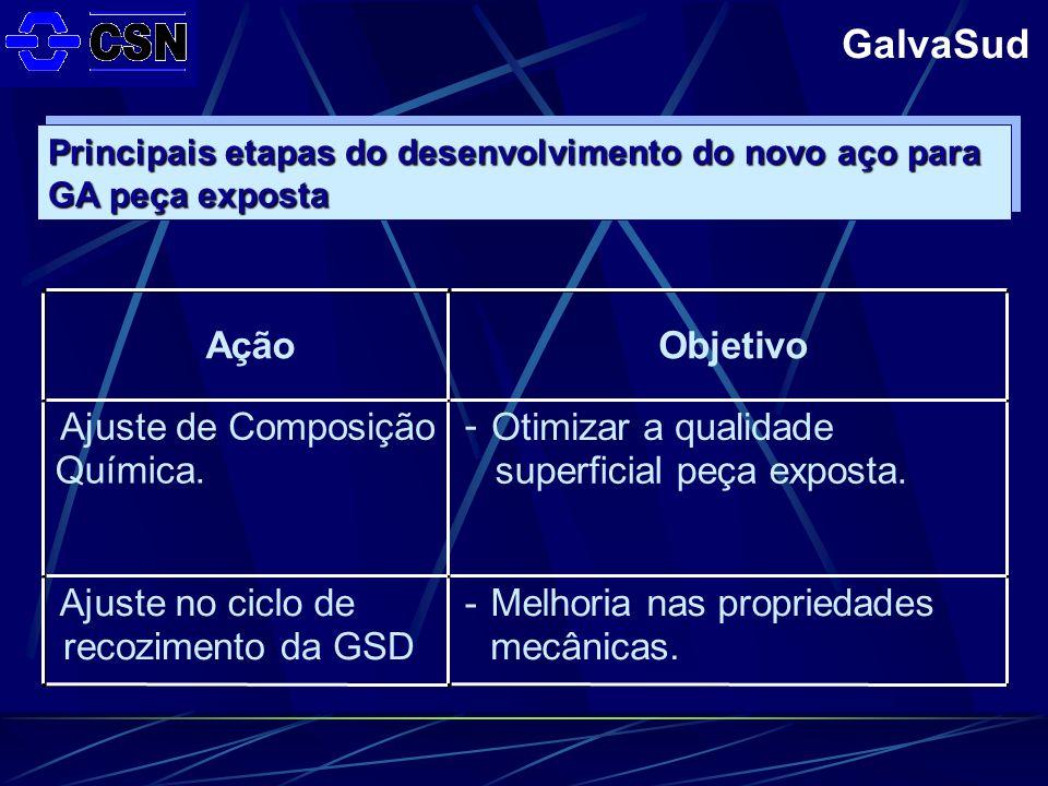 GalvaSud AçãoObjetivo Ajuste de Composição Química.
