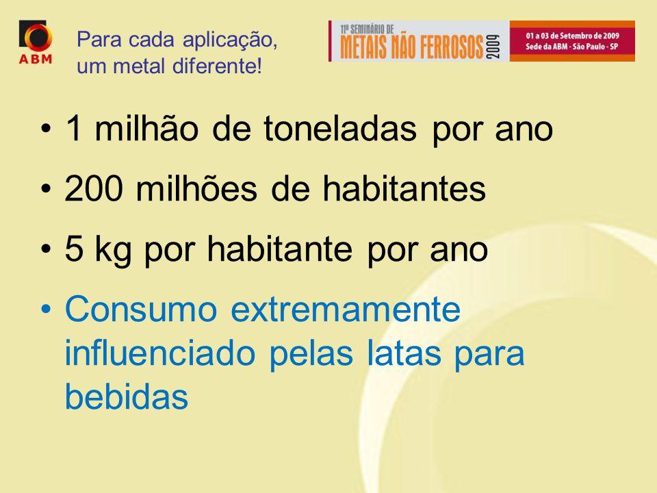 1 milhão de toneladas por ano 200 milhões de habitantes 5 kg por habitante por ano Consumo extremamente influenciado pelas latas para bebidas Para cada aplicação, um metal diferente!