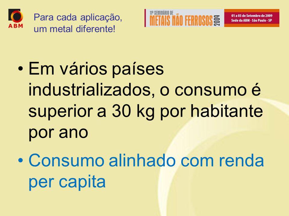Em vários países industrializados, o consumo é superior a 30 kg por habitante por ano Consumo alinhado com renda per capita Para cada aplicação, um metal diferente!