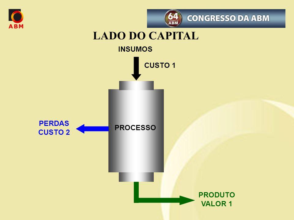 INSUMOS PERDAS CUSTO 2 PROCESSO CUSTO 1 PRODUTO VALOR 1 LADO DO CAPITAL