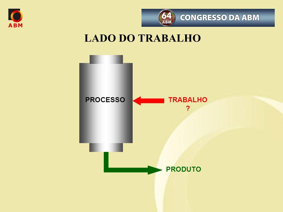 LADO DO TRABALHO PROCESSO PRODUTO TRABALHO ?