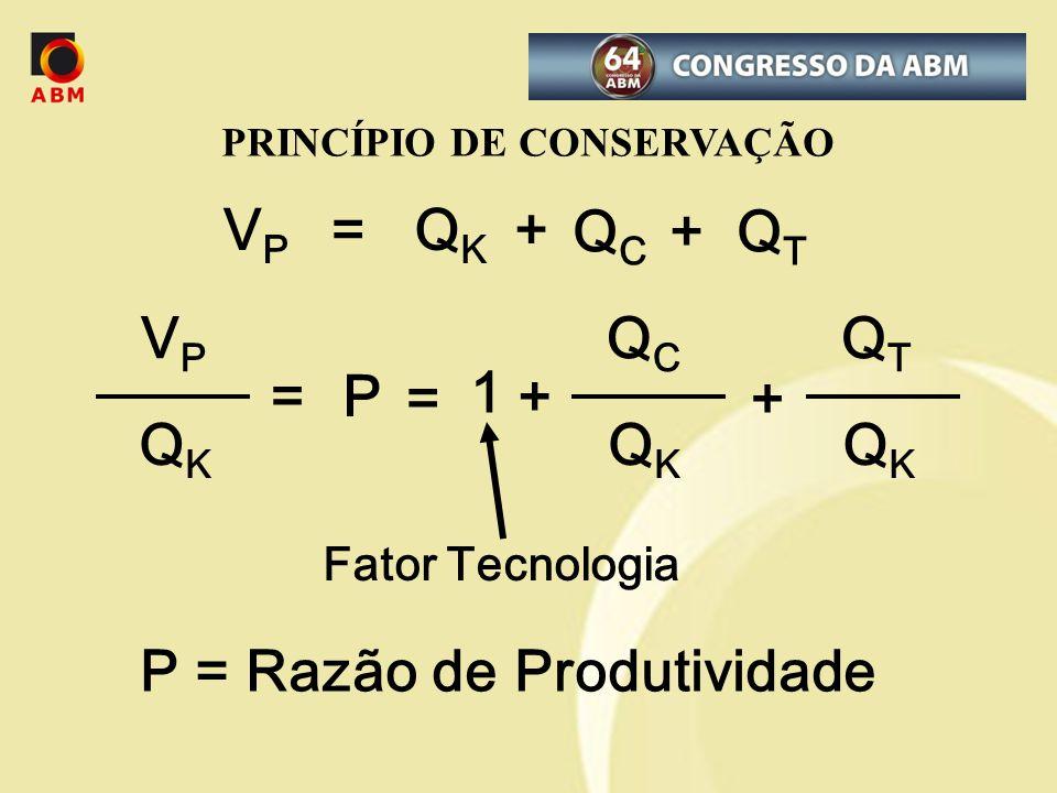 VPVP =QKQK + Q C + Q T QCQC QKQK = 1 + VPVP QKQK =P QTQT QKQK + P = Razão de Produtividade Fator Tecnologia PRINCÍPIO DE CONSERVAÇÃO