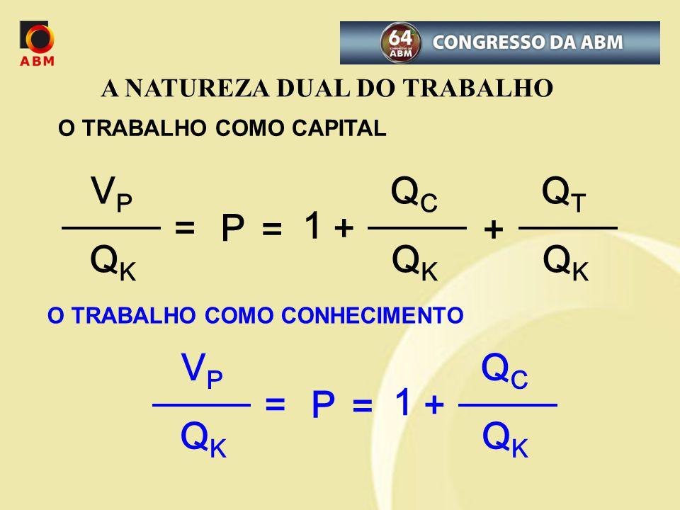 A NATUREZA DUAL DO TRABALHO O TRABALHO COMO CAPITAL QCQC QKQK = 1 + VPVP QKQK =P QTQT QKQK + O TRABALHO COMO CONHECIMENTO QCQC QKQK = 1 + VPVP QKQK =P