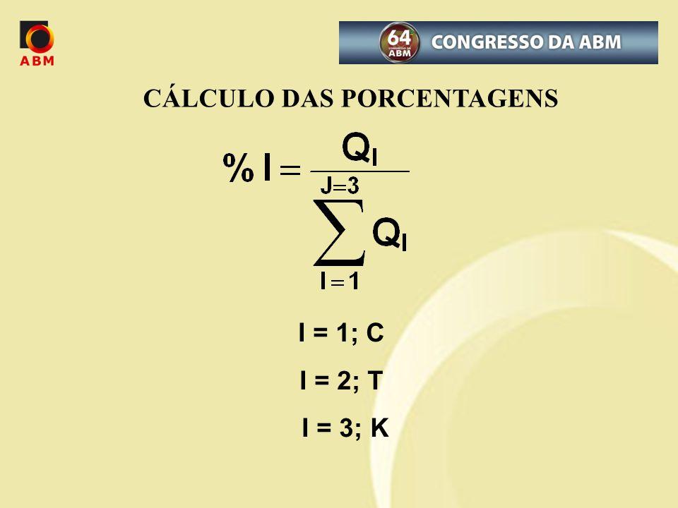 CÁLCULO DAS PORCENTAGENS I = 1; C I = 2; T I = 3; K
