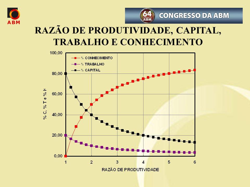 RAZÃO DE PRODUTIVIDADE, CAPITAL, TRABALHO E CONHECIMENTO