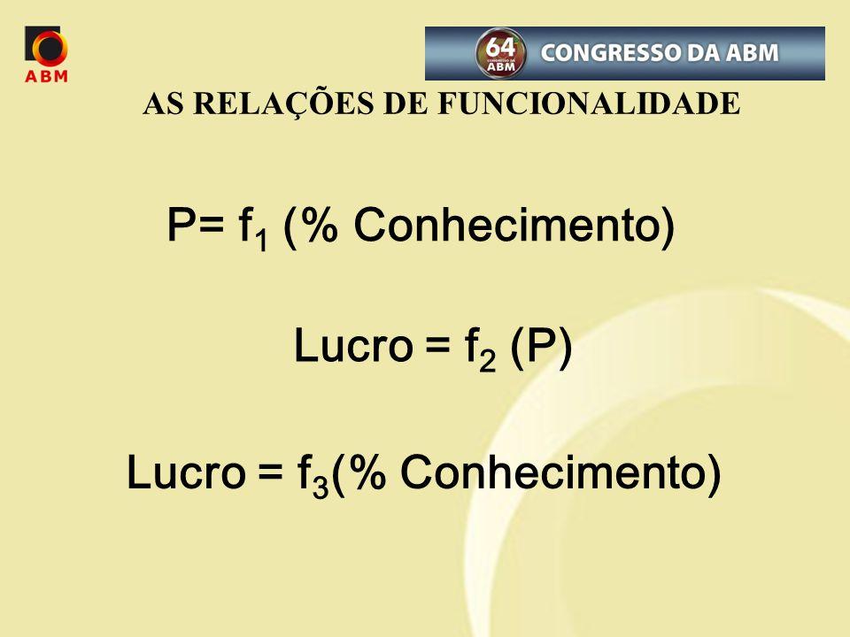 AS RELAÇÕES DE FUNCIONALIDADE P= f 1 (% Conhecimento) Lucro = f 2 (P) Lucro = f 3 (% Conhecimento)