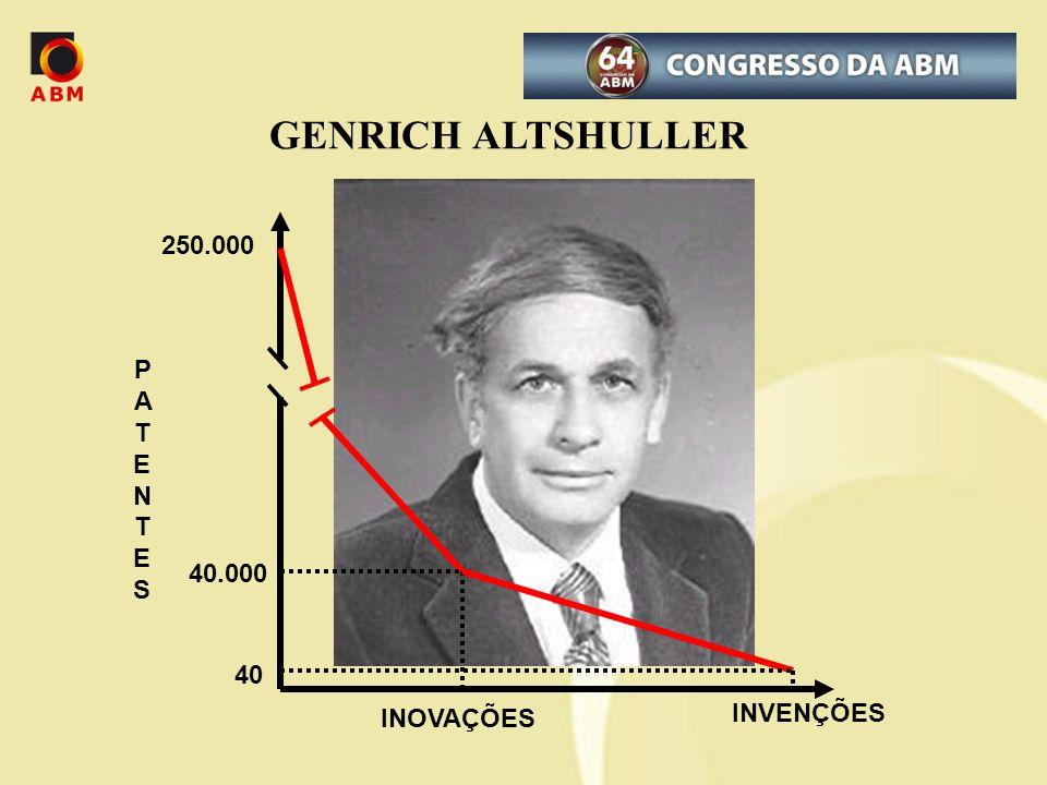 GENRICH ALTSHULLER 250.000 40.000 PATENTESPATENTES INOVAÇÕES INVENÇÕES 40