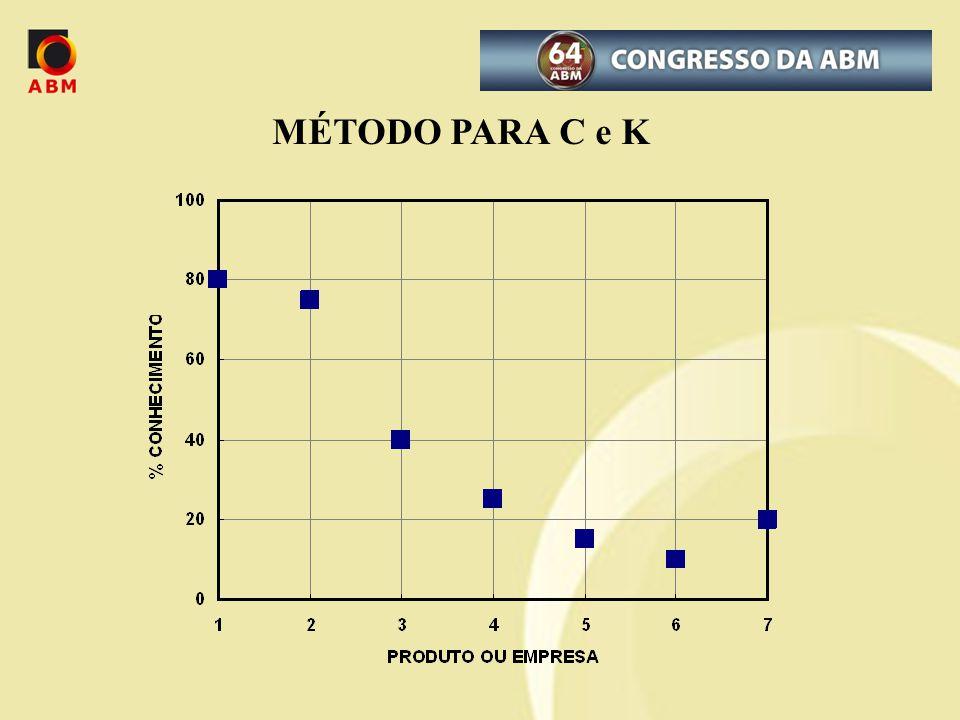 MÉTODO PARA C e K