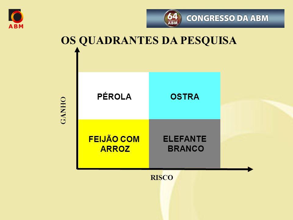 OS QUADRANTES DA PESQUISA RISCO GANHO PÉROLAOSTRA FEIJÃO COM ARROZ ELEFANTE BRANCO