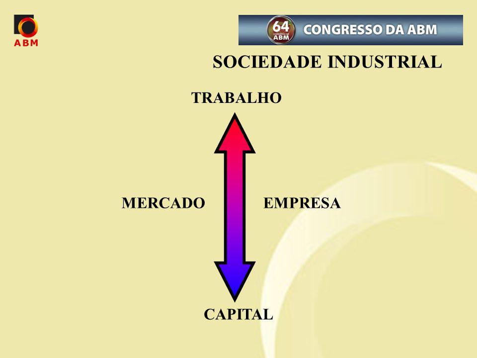 TRABALHO CAPITAL EMPRESAMERCADO SOCIEDADE INDUSTRIAL