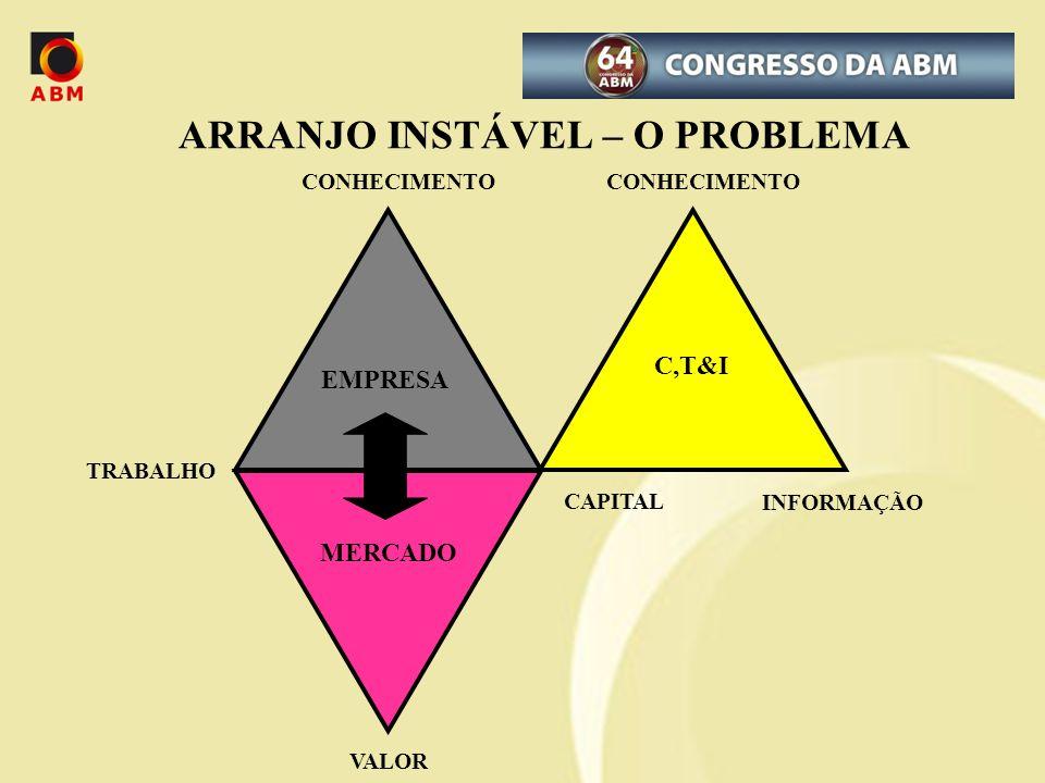 CAPITAL INFORMAÇÃO VALOR C,T&I EMPRESA MERCADO TRABALHO ARRANJO INSTÁVEL – O PROBLEMA CONHECIMENTO