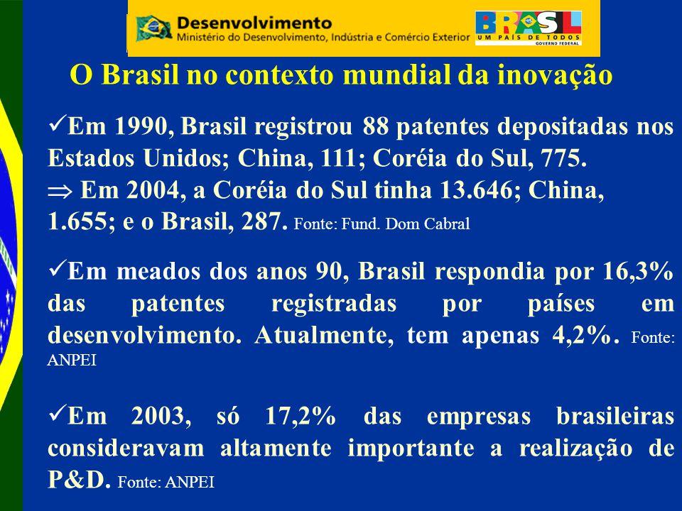 Em 1990, Brasil registrou 88 patentes depositadas nos Estados Unidos; China, 111; Coréia do Sul, 775.