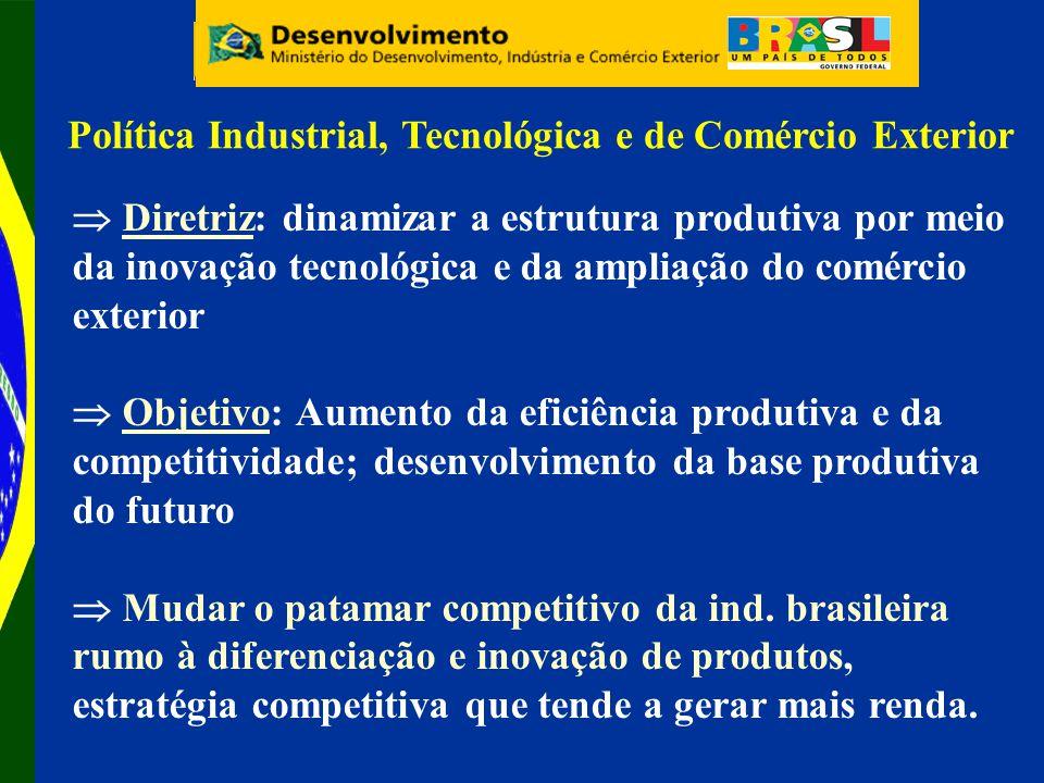 Diretriz: dinamizar a estrutura produtiva por meio da inovação tecnológica e da ampliação do comércio exterior Objetivo: Aumento da eficiência produtiva e da competitividade; desenvolvimento da base produtiva do futuro Mudar o patamar competitivo da ind.