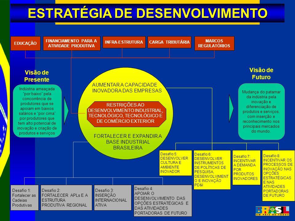 ESTRATÉGIA DE DESENVOLVIMENTO AUMENTAR A CAPACIDADE INOVADORA DAS EMPRESAS FORTALECER E EXPANDIR A BASE INDUSTRIAL BRASILEIRA RESTRIÇÕES AO DESENVOLVIMENTO INDUSTRIAL, TECNOLÓGICO, TECNOLÓGICO E DE COMÉRCIO EXTERIOR EDUCAÇÃO FINANCIAMENTO PARA A ATIVIDADE PRODUTIVA INFRA-ESTRUTURA CARGA TRIBUTÁRIA MARCOS REGULATÓRIOS Desafio 1: Fortalecer as Cadeias Produtivas Desafio 2: FORTALECER APLs E A ESTRUTURA PRODUTIVA REGIONAL Desafio 3: INSERÇÃO INTERNACIONAL ATIVA Desafio 4: APOIAR O DESENVOLVIMENTO DAS OPÇÕES ESTRATÉGICAS E DAS ATIVIDADES PORTADORAS DE FUTURO Desafio 5: DESENVOLVER CULTURA E AMBIENTE INOVADOR Desafio 6: DESENVOLVER INSTRUMENTOS DE POLÍTICAS DE PESQUISA, DESENVOLVIMENT O E INOVAÇÃO PD&I Desafio 7: INCENTIVAR A DEMANDA POR PRODUTOS INOVADORES Desafio 8: INCENTIVAR OS PROCESSOS DE INOVAÇÃO NAS OPÇÕES ESTRATÉGICAS E NAS ATIVIDADES PORTADORAS DE FUTURO Indústria ameaçada por baixo pela concorrência de produtores que se apoiam em baixos salários e por cima por produtores que tem alto potencial de inovação e criação de produtos e serviços Visão de Presente Mudança do patamar da indústria pela inovação e diferenciação de produtos e serviços, com inserção e reconhecimento nos principais mercados do mundo.