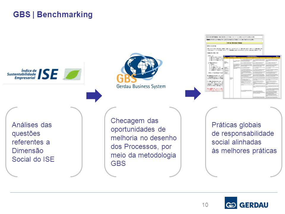10 Análises das questões referentes a Dimensão Social do ISE Checagem das oportunidades de melhoria no desenho dos Processos, por meio da metodologia