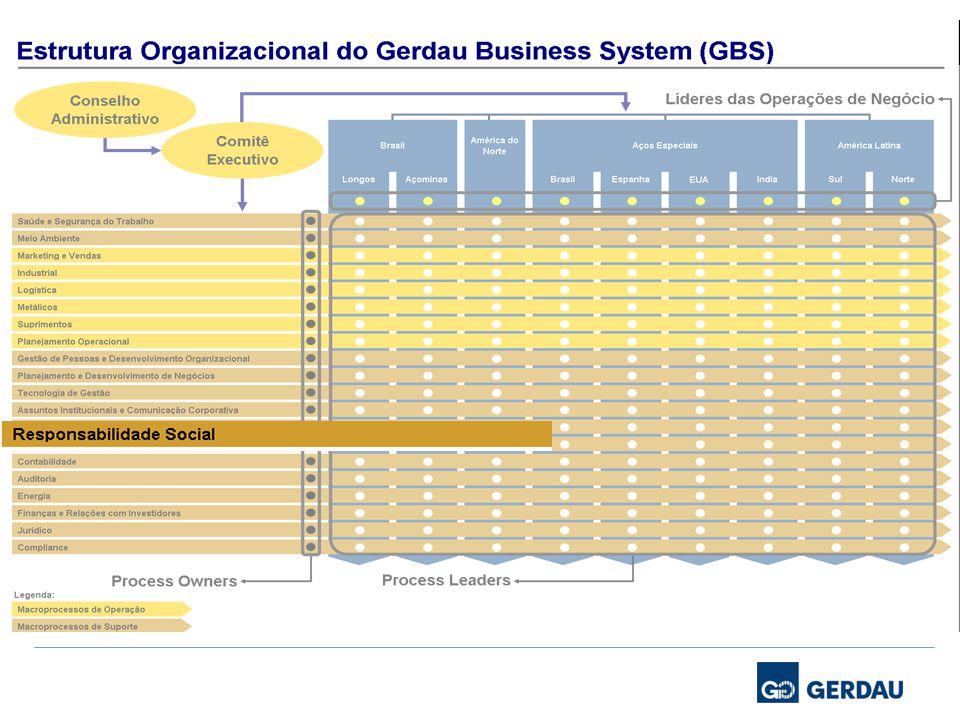 Dados 3 93% acreditam que questões de sustentabilidade irão ser críticas para sucesso de seus negócios no futuro.