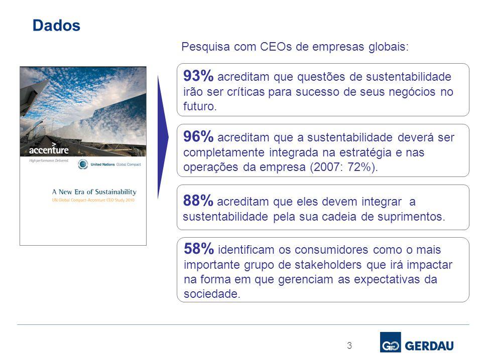 Dados 3 93% acreditam que questões de sustentabilidade irão ser críticas para sucesso de seus negócios no futuro. 96% acreditam que a sustentabilidade