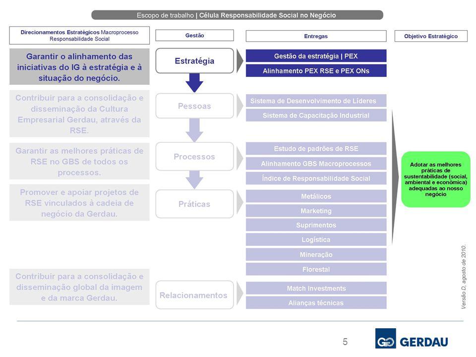 Responsabilidade Social | Instituto Gerdau 6 Mapa Estratégico Gerdau Consolidar e disseminar a Cultura Empresarial Gerdau e garantir uma Organização Integrada Ser competitivo globalmente em custos e produtividade e capturar as sinergias entre as Operações de Negócio Ser um player nos segmentos de longos, SBQ e planos Ser relevante nas regiões onde temos operações Perspectiva de Mercado e Clientes Perspectiva de Pessoas e Aprendizado Perspectiva de Processos Maximizar o resultado de todas as Operações de Negócio Assegurar rentabilidade e crescimento com sustentabilidade Garantir solidez financeira Perspectiva Financeira SER UMA EMPRESA SIDERÚRGICA GLOBAL, ENTRE AS MAIS RENTÁVEIS DO SETOR Oferecer aos clientes soluções diferenciadas de produtos e serviços com qualidade e inovação Adotar as melhores práticas de sustentabilidade (social, ambiental e econômica) adequadas ao nosso negócio Consolidar a imagem e ter relacionamentos institucionais estruturados Atingir zero acidente Ter equipes de alto desempenho e um clima interno que promova o comprometimento e a realização das pessoas Garantir excelência em gestão operacional e estratégica Ter gestão eficaz de projetos de investimento e dos processos de Fusões e Aquisições GBS Assegurar rentabilidade e crescimento com sustentabilidade Adotar as melhores práticas de sustentabilidade (social, ambiental e econômica) adequadas ao nosso negócio