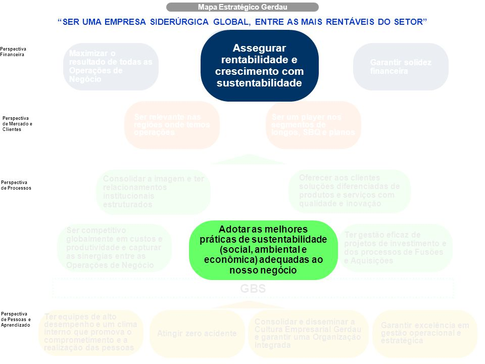 Responsabilidade Social | Instituto Gerdau 6 Mapa Estratégico Gerdau Consolidar e disseminar a Cultura Empresarial Gerdau e garantir uma Organização I
