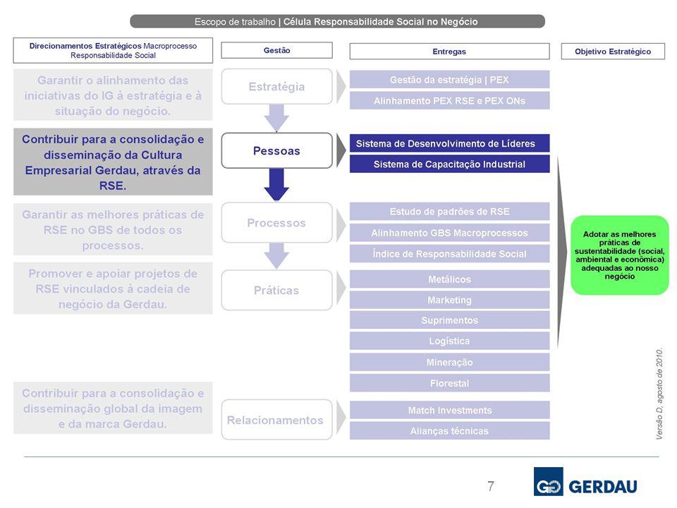 Cultura de Responsabilidade Social 2009-2010 (1S) 400 líderes (Brasil, Uruguai e Argentina) 2010 (2S) Expansão para Estados Unidos, Peru, Chile e Colômbia 2010 (2S) Módulo de Responsabilidade Social para Operadores e Administrativos