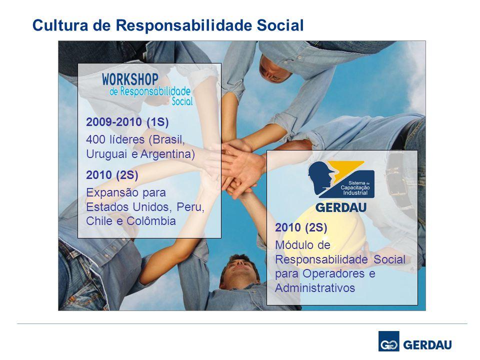 Cultura de Responsabilidade Social 2009-2010 (1S) 400 líderes (Brasil, Uruguai e Argentina) 2010 (2S) Expansão para Estados Unidos, Peru, Chile e Colô