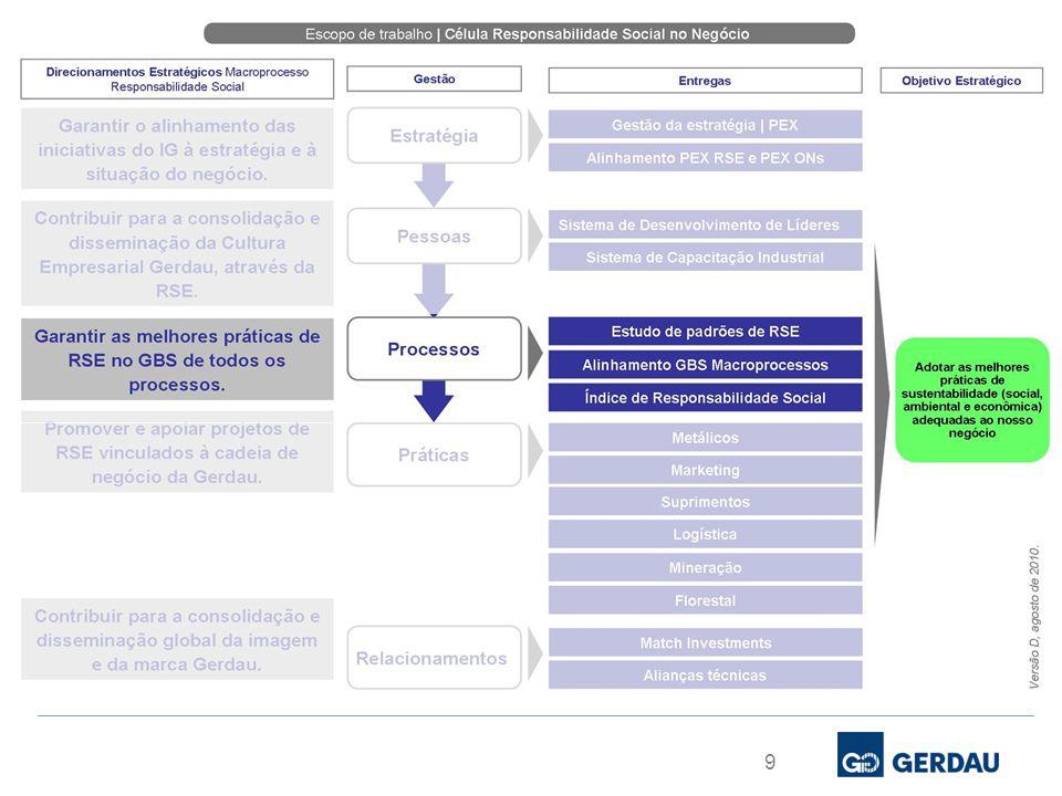 10 Análises das questões referentes a Dimensão Social do ISE Checagem das oportunidades de melhoria no desenho dos Processos, por meio da metodologia GBS Práticas globais de responsabilidade social alinhadas às melhores práticas GBS | Benchmarking