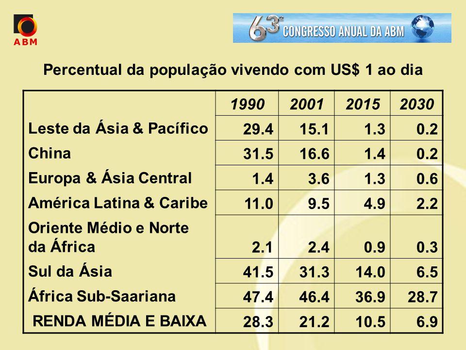 Percentual da população vivendo com US$ 1 ao dia 1990200120152030 Leste da Ásia & Pacífico 29.415.11.30.2 China 31.516.61.40.2 Europa & Ásia Central 1.43.61.30.6 América Latina & Caribe 11.09.54.92.2 Oriente Médio e Norte da África 2.12.40.90.3 Sul da Ásia 41.531.314.06.5 África Sub-Saariana 47.446.436.928.7 RENDA MÉDIA E BAIXA 28.321.210.56.9