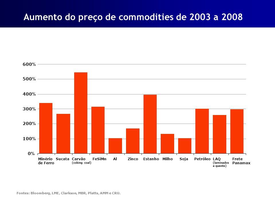 Fontes: Bloomberg, LME, Clarkson, MBR, Platts, AMM e CRU. Aumento do preço de commodities de 2003 a 2008 0%0% 100 % 200 % 300 % 400 % 500 % 600 % Miné