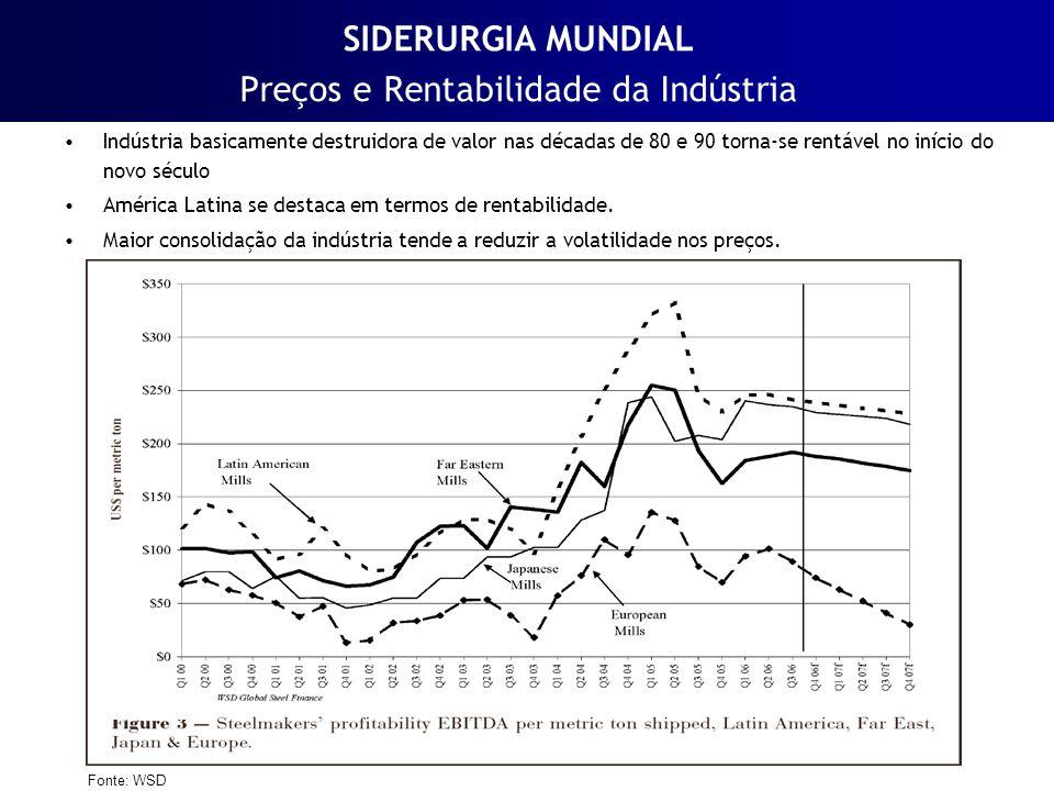 SIDERURGIA MUNDIAL Preços e Rentabilidade da Indústria Indústria basicamente destruidora de valor nas décadas de 80 e 90 torna-se rentável no início d