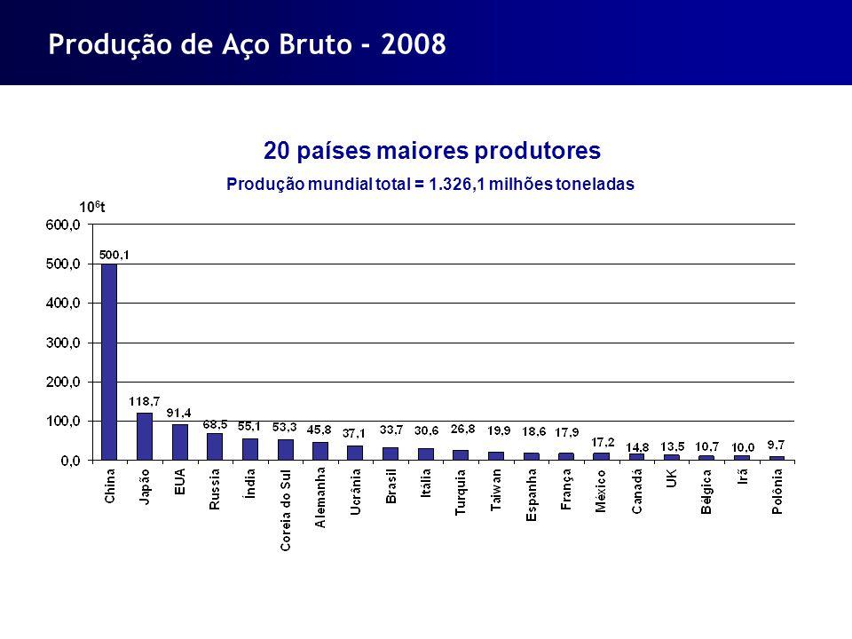Produção de Aço Bruto - 2008 20 países maiores produtores Produção mundial total = 1.326,1 milhões toneladas 10 6 t