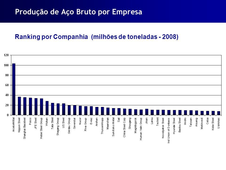 Produção de Aço Bruto por Empresa Ranking por Companhia (milhões de toneladas - 2008)