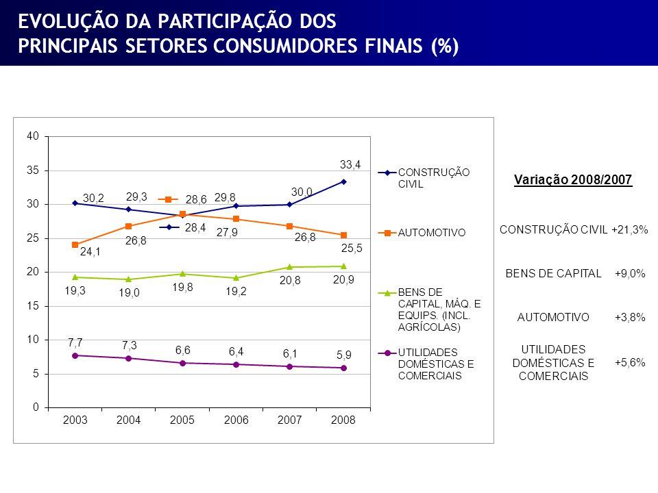 EVOLUÇÃO DA PARTICIPAÇÃO DOS PRINCIPAIS SETORES CONSUMIDORES FINAIS (%) Variação 2008/2007 CONSTRUÇÃO CIVIL+21,3% BENS DE CAPITAL+9,0% AUTOMOTIVO+3,8%