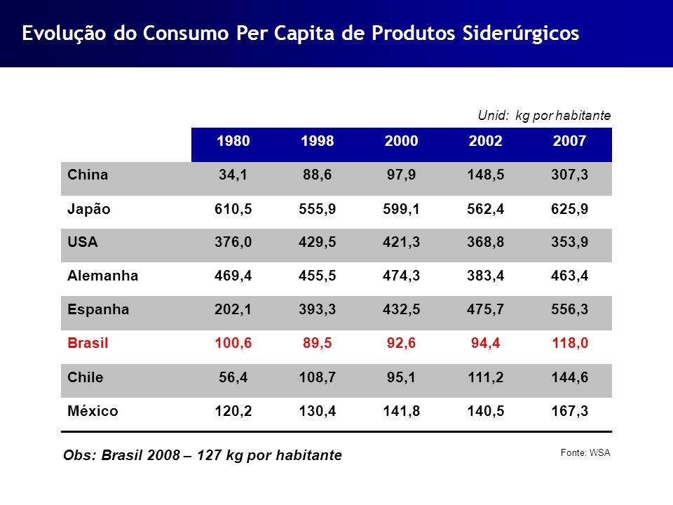 Evolução do Consumo Per Capita de Produtos Siderúrgicos Unid: kg por habitante 19801998200020022007 China34,188,697,9148,5307,3 Japão610,5555,9599,156