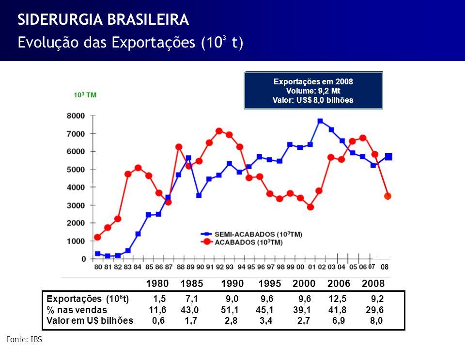 Evolução das Exportações (10 ³ t) Fonte: IBS SIDERURGIA BRASILEIRA 19 Exportações em 2008 Volume: 9,2 Mt Valor: US$ 8,0 bilhões Exportações 1,5 7,1 9,