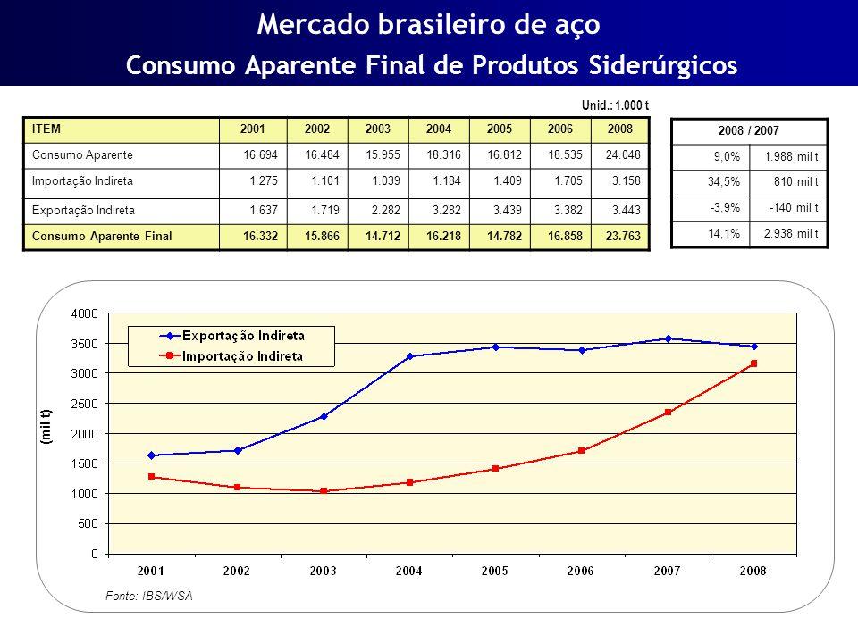Mercado brasileiro de aço Consumo Aparente Final de Produtos Siderúrgicos Fonte: IBS/WSA ITEM2001200220032004200520062008 Consumo Aparente16.69416.484