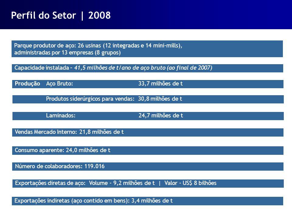 Parque produtor de aço: 26 usinas (12 integradas e 14 mini-mills), administradas por 13 empresas (8 grupos) Capacidade instalada – 41,5 milhões de t/a
