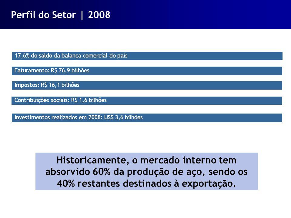17,6% do saldo da balança comercial do país Faturamento: R$ 76,9 bilhões Impostos: R$ 16,1 bilhões Contribuições sociais: R$ 1,6 bilhões Investimentos