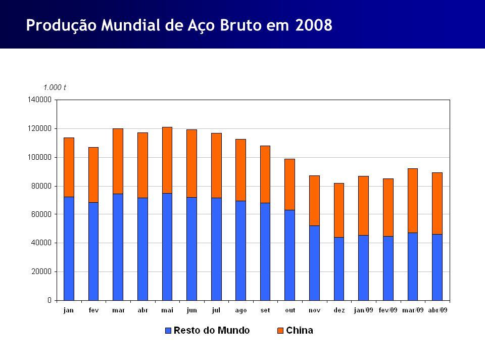 Produção Mundial de Aço Bruto em 2008 1.000 t