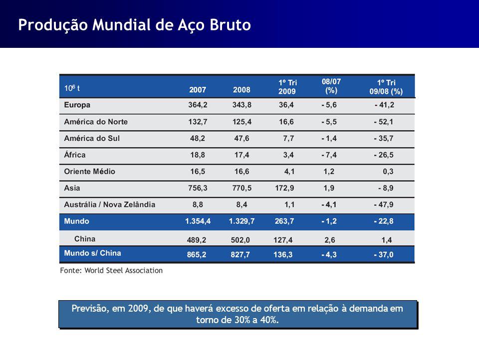 Previsão, em 2009, de que haverá excesso de oferta em relação à demanda em torno de 30% a 40%. Produção Mundial de Aço Bruto