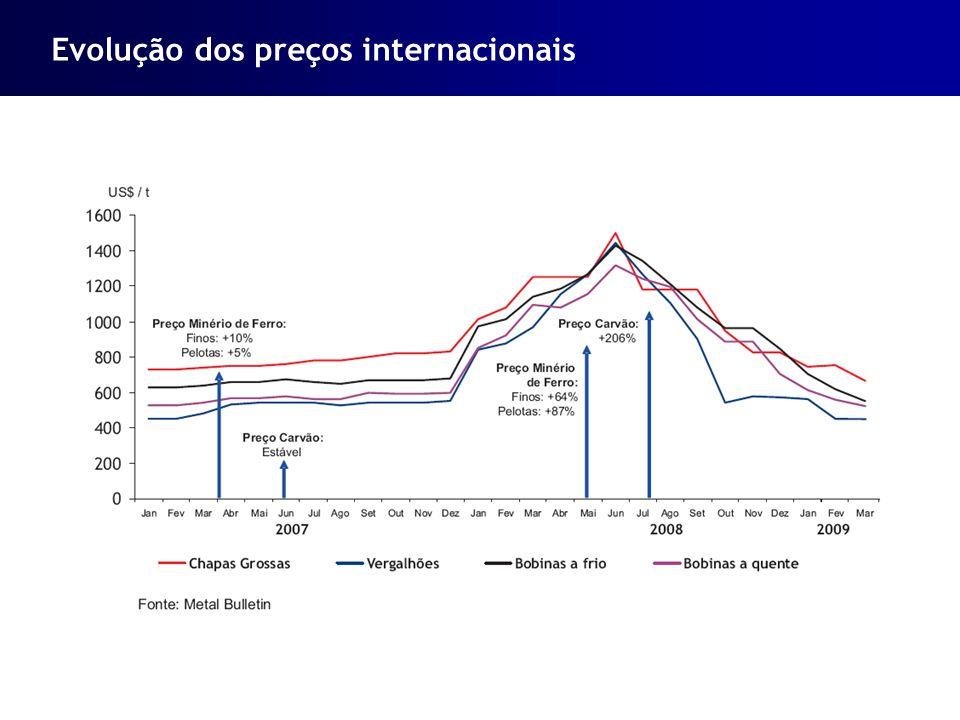 Evolução dos preços internacionais