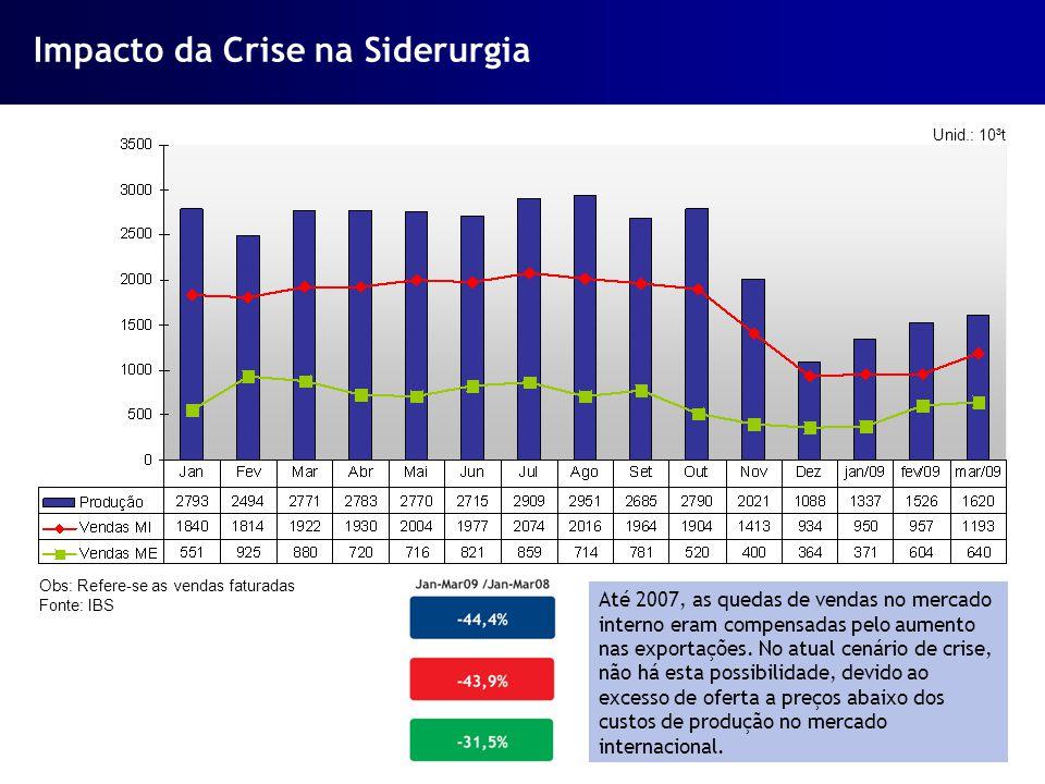 Impacto da Crise na Siderurgia Unid.: 10³t Obs: Refere-se as vendas faturadas Fonte: IBS Até 2007, as quedas de vendas no mercado interno eram compens